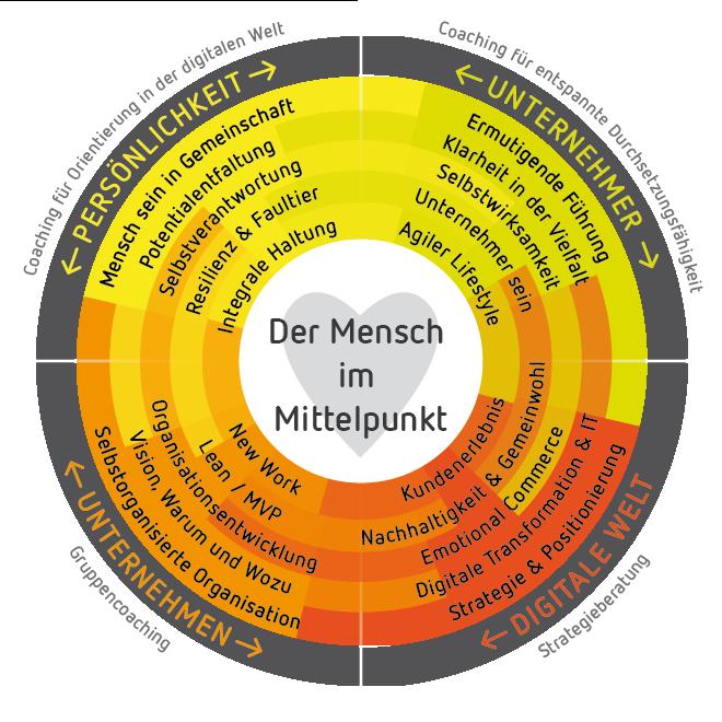 storEmotion Kreis - Der Mensch im Mittelpunkt